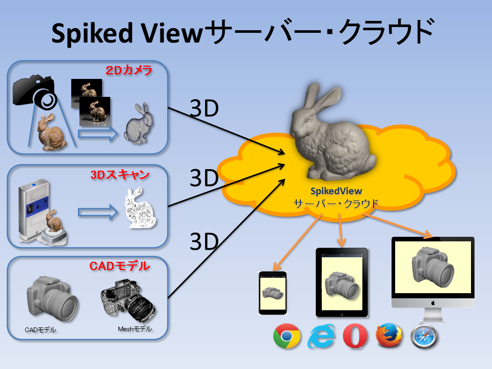 spikedview